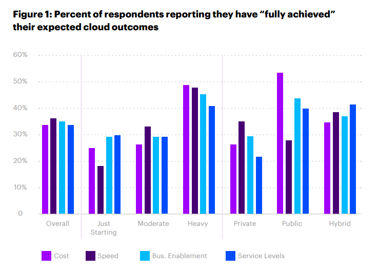 """Percent of respondents reporting they have """"fully achieved"""" their expected cloud outcomes"""